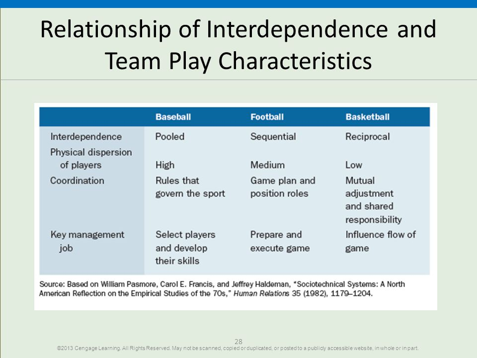 Relationship of Interdependence and Team Play Characteristics