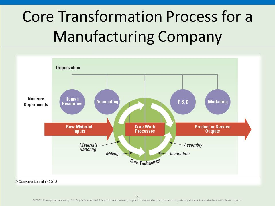 Core Transformation Process for a Manufacturing Company