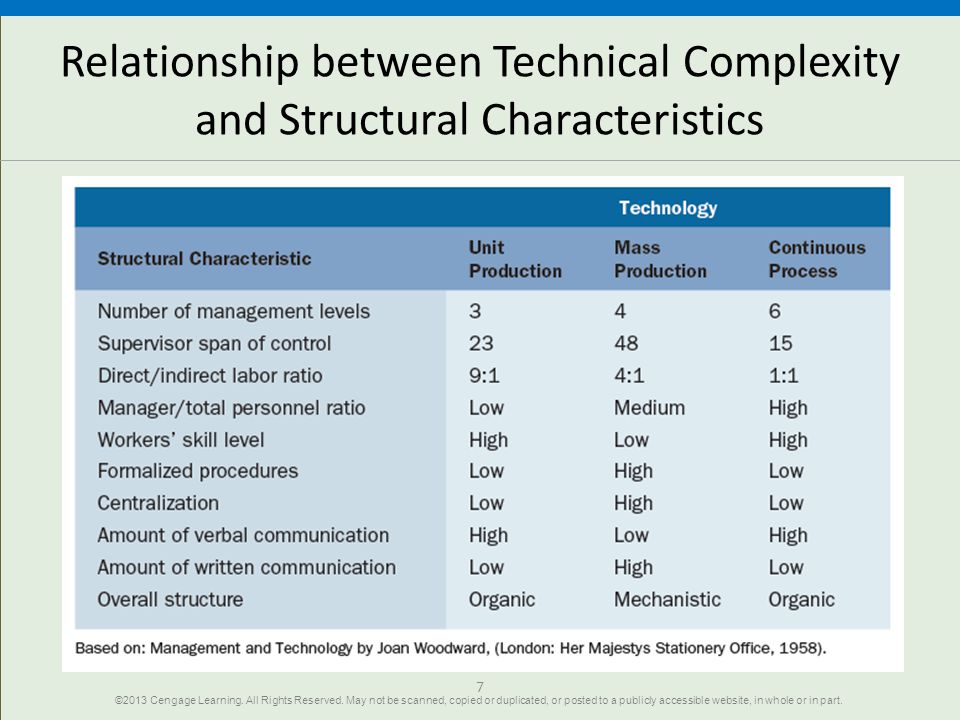 Relationship between Technical Complexity and Structural Characteristics