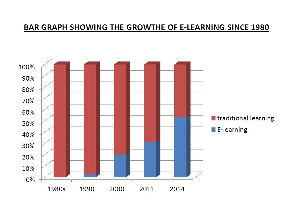 BAR GRAPH SHOWING THE GROWTHE OF E-LEARNING SINCE 1980