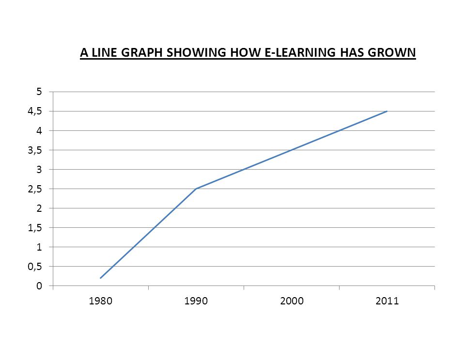 A LINE GRAPH SHOWING HOW E-LEARNING HAS GROWN