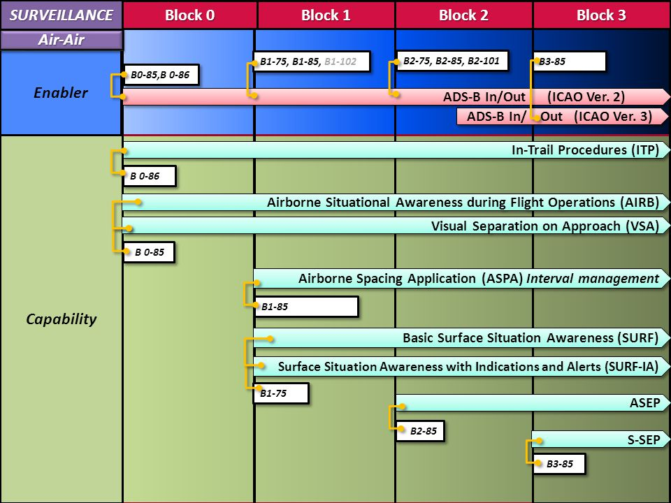 SURVEILLANCE Block 0 Block 1 Block 2 Block 3 Block 0 Block 1 Block 2