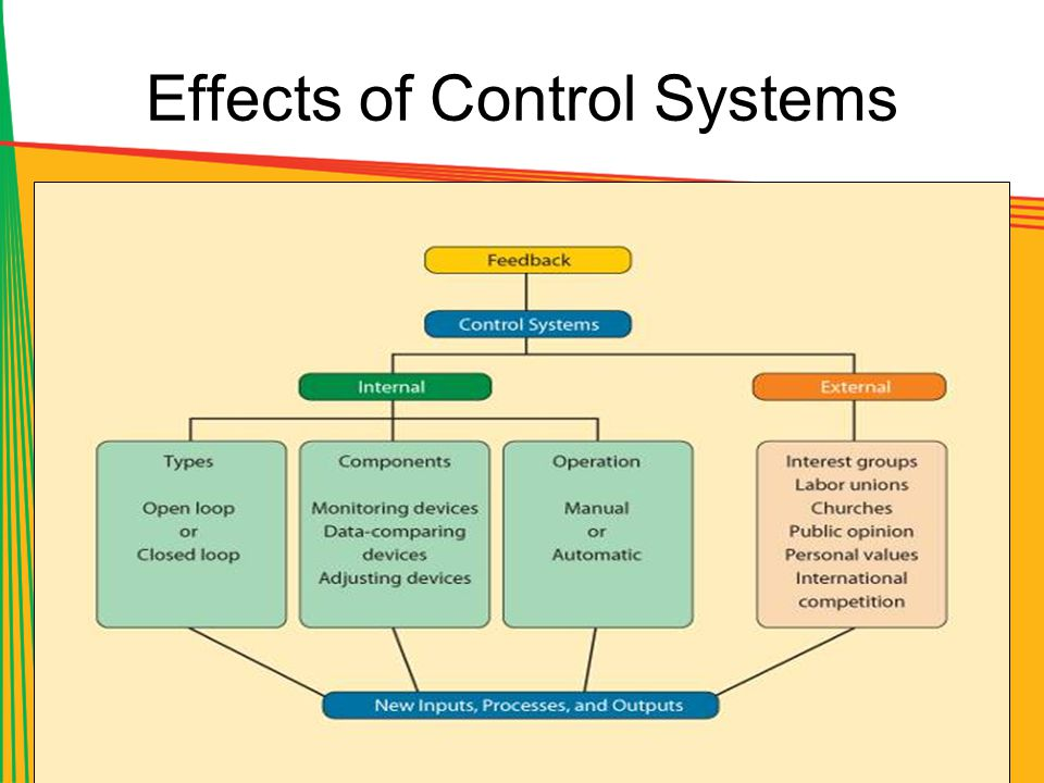 Effects of Control Systems