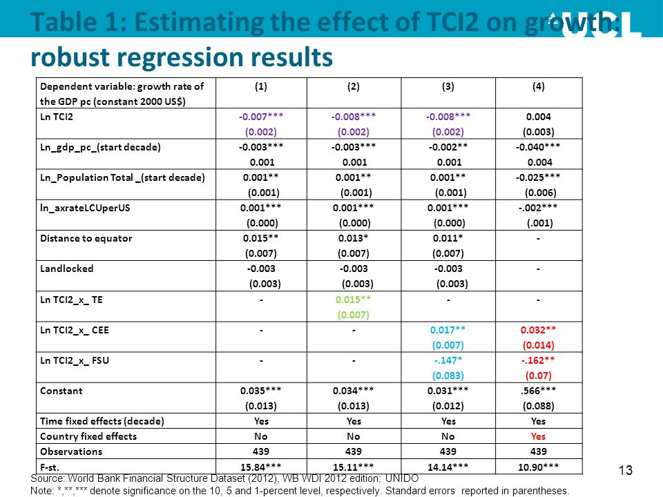 Table 1: Estimating the effect of TCI2 on growth: robust regression results