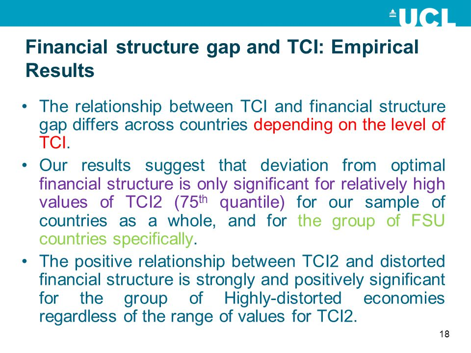 Financial structure gap and TCI: Empirical Results