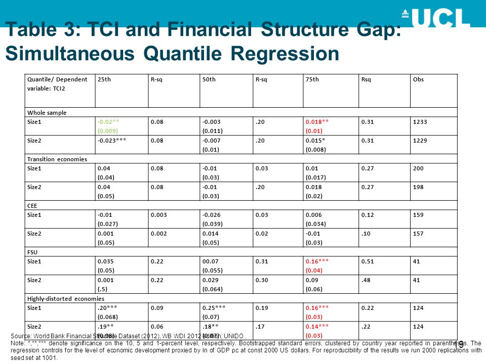 Table 3: TCI and Financial Structure Gap: Simultaneous Quantile Regression