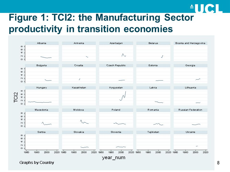 Figure 1: TCI2: the Manufacturing Sector productivity in transition economies