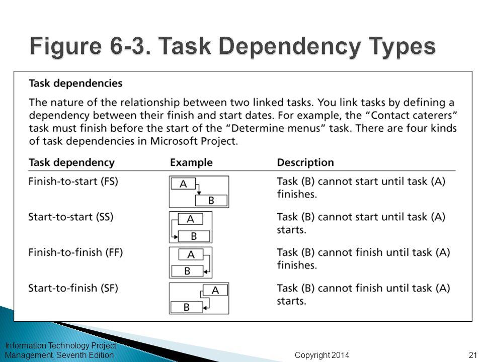 Figure 6-3. Task Dependency Types