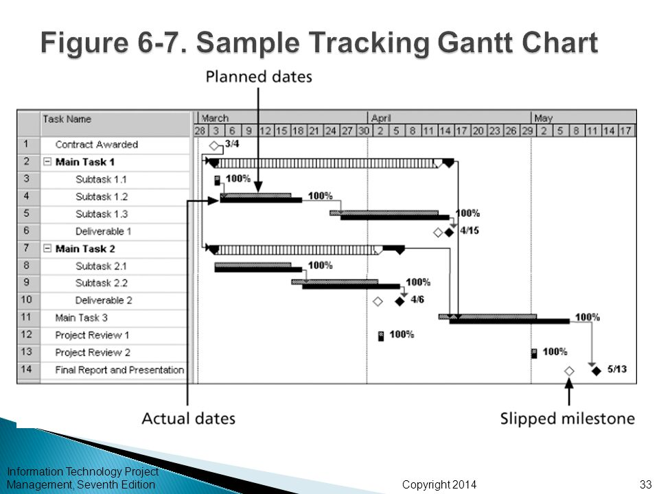 Figure 6-7. Sample Tracking Gantt Chart