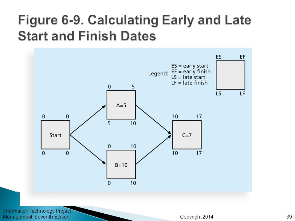Figure 6-9. Calculating Early and Late Start and Finish Dates