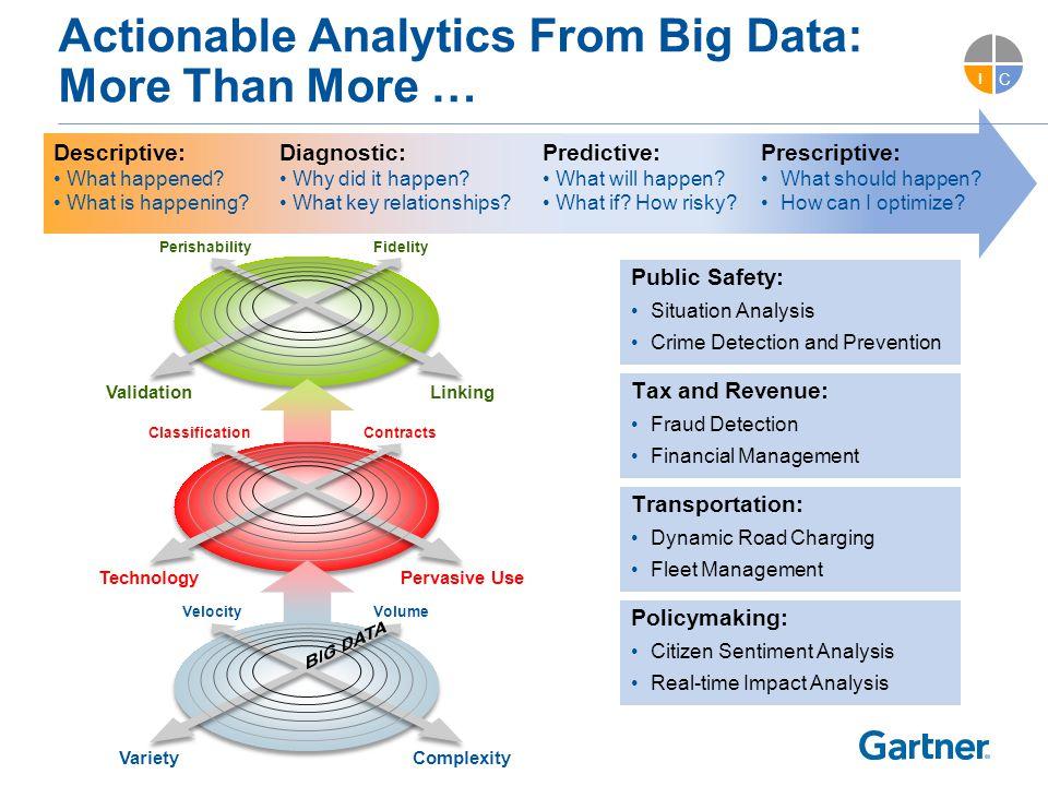 Cost-effective Open Data: Beyond Public Data