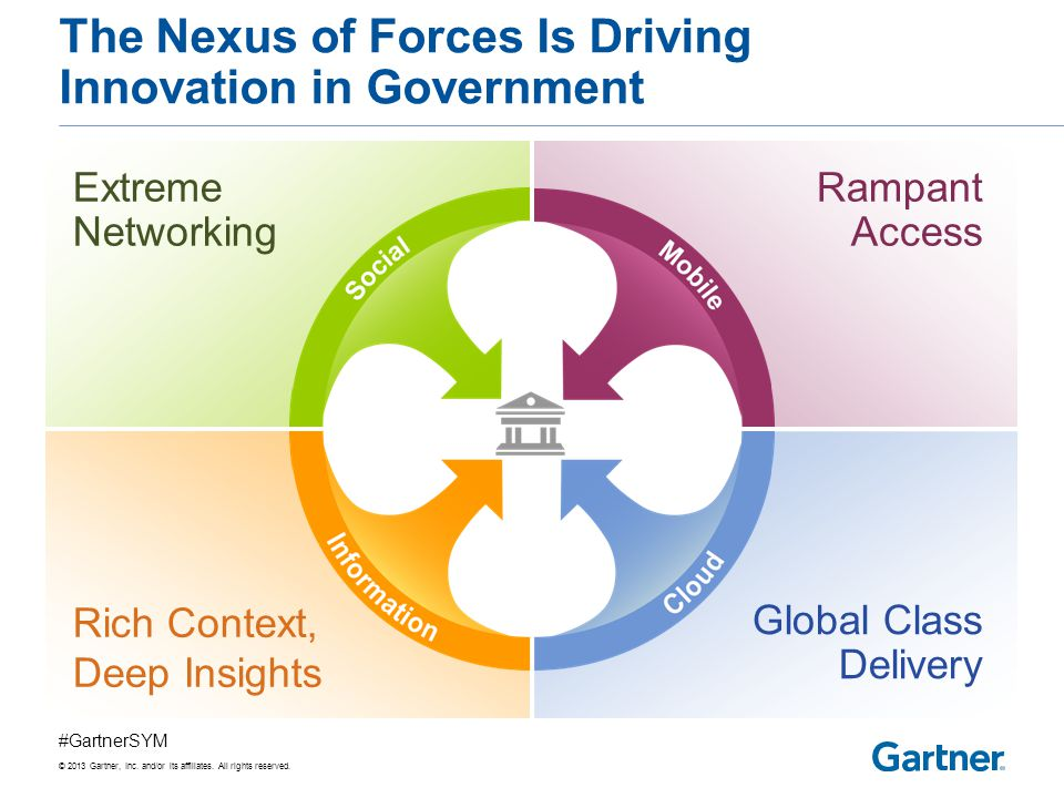 The Nexus of Forces Is Driving Innovation in Government
