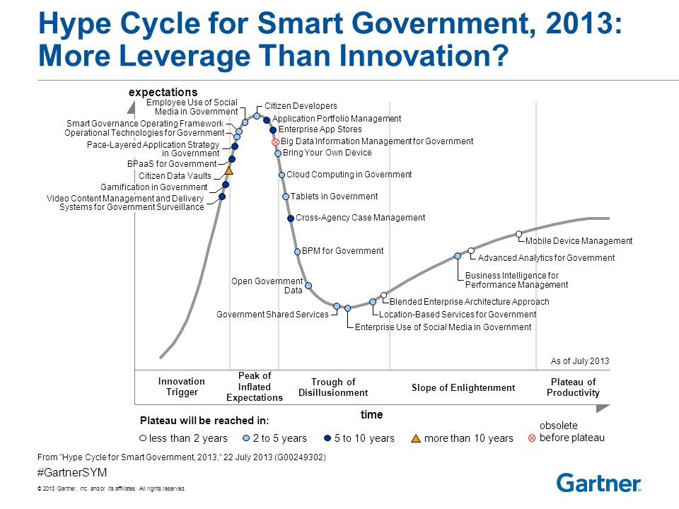 Four Phases of Technology in Government: Toward Smart and Digital