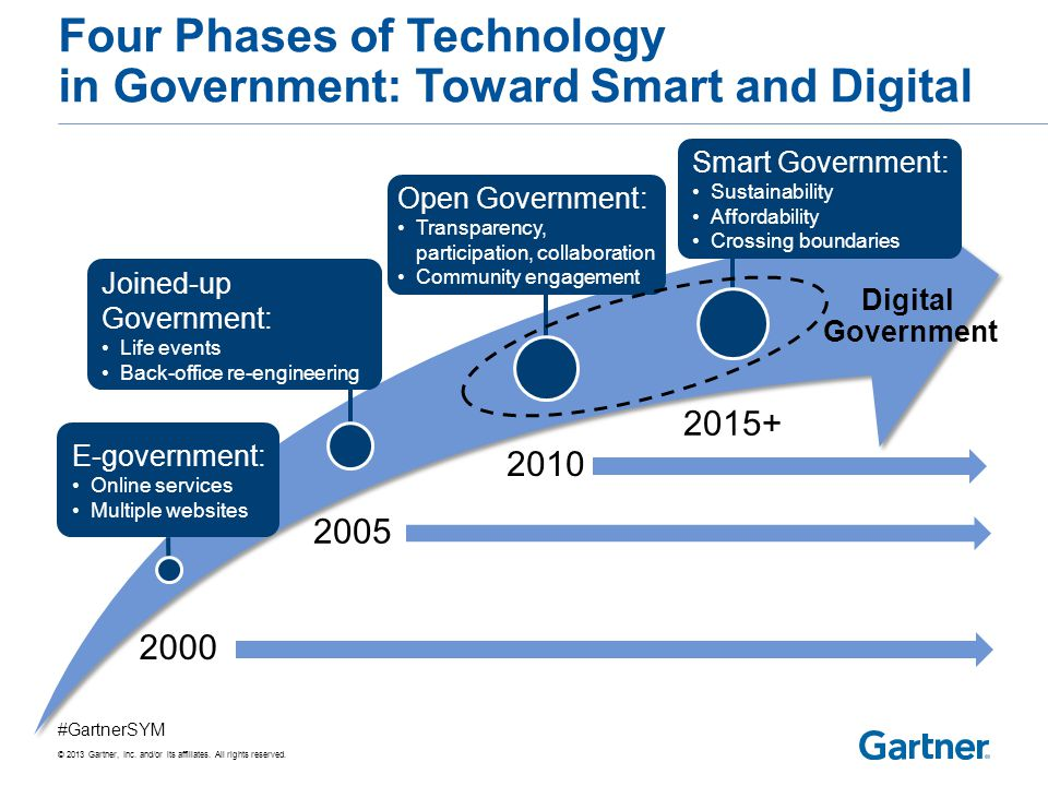 Top 10 Strategic Technology Trends for Smart Government