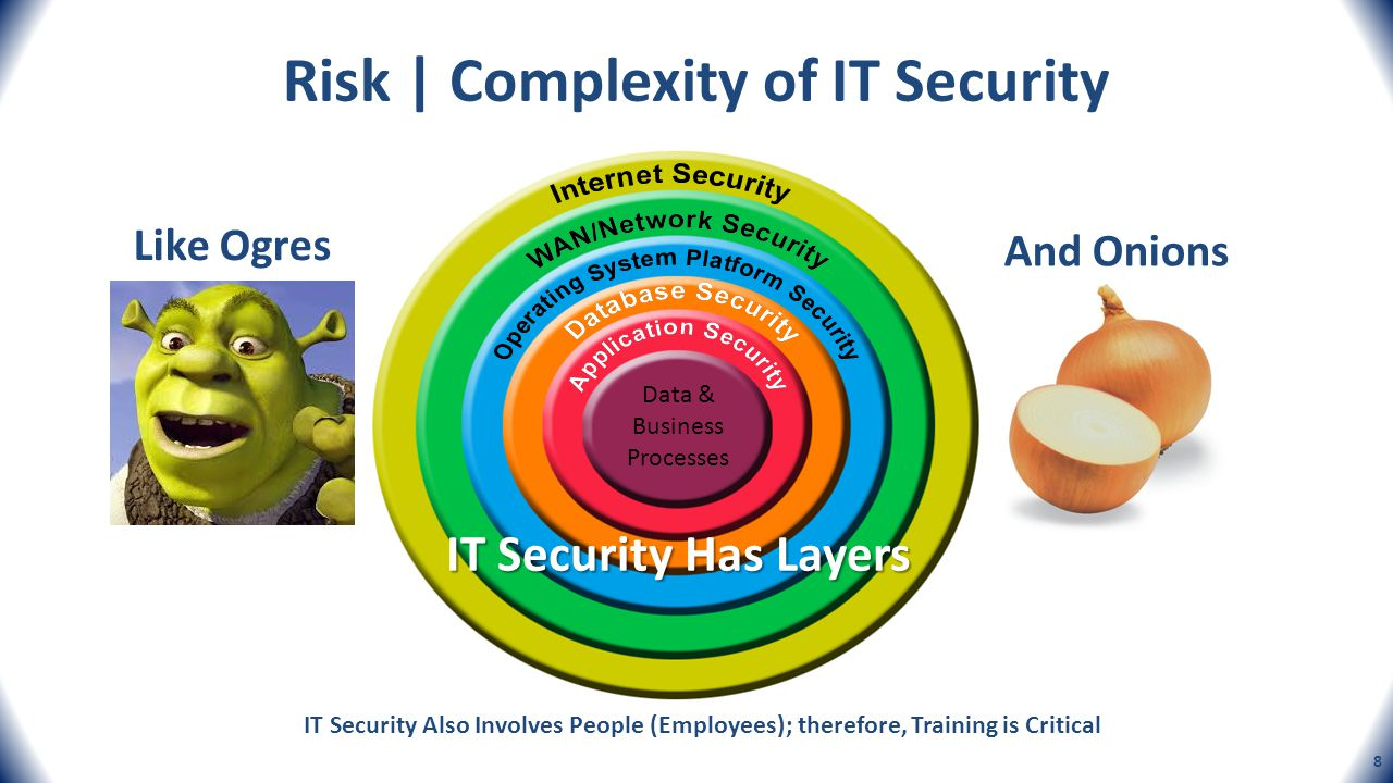 Risk | Complexity of IT Security