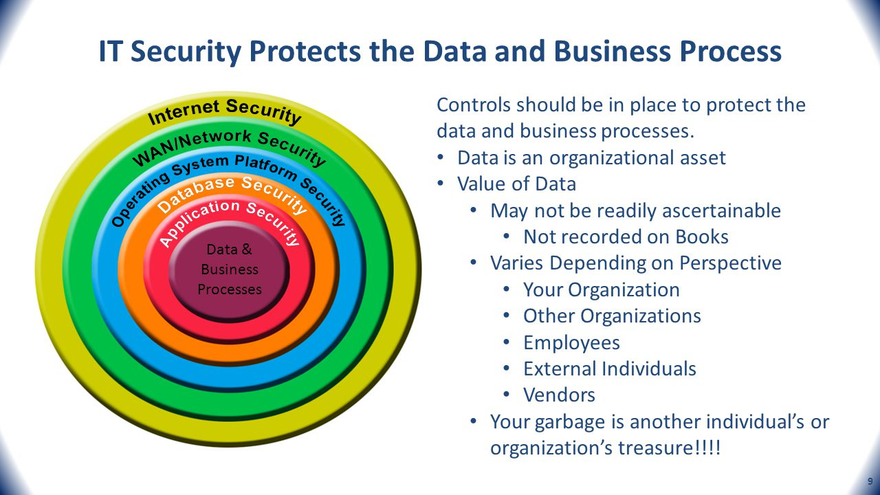 IT Security Protects the Data and Business Process