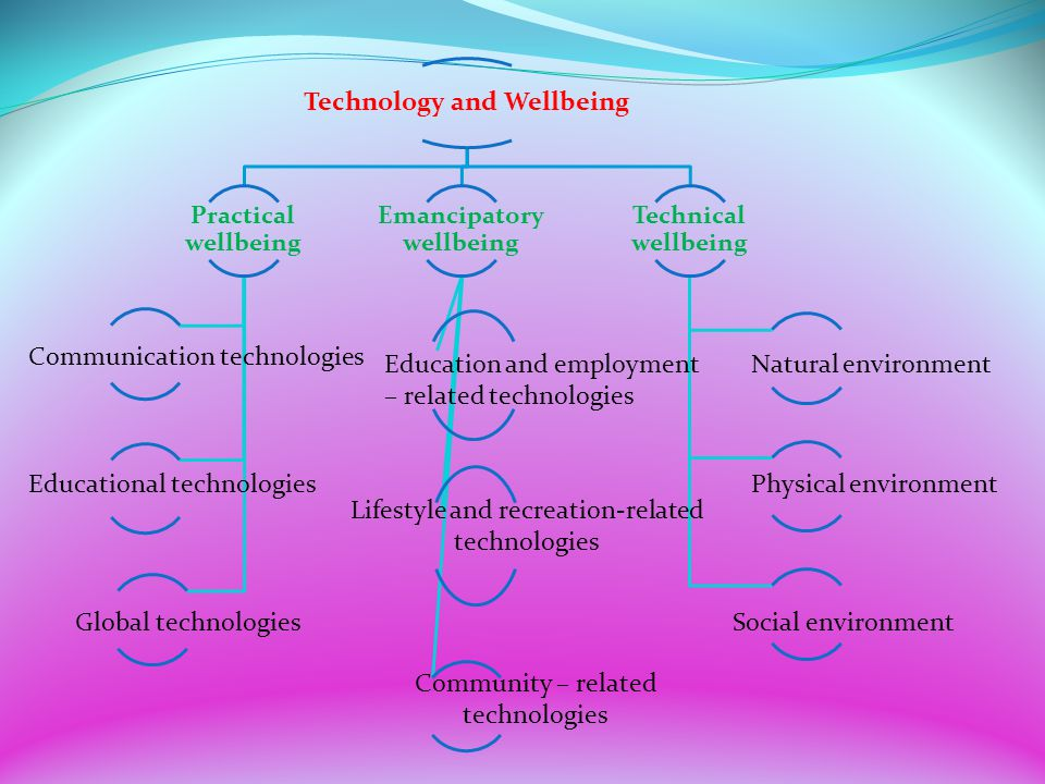 Technology and Wellbeing Emancipatory wellbeing