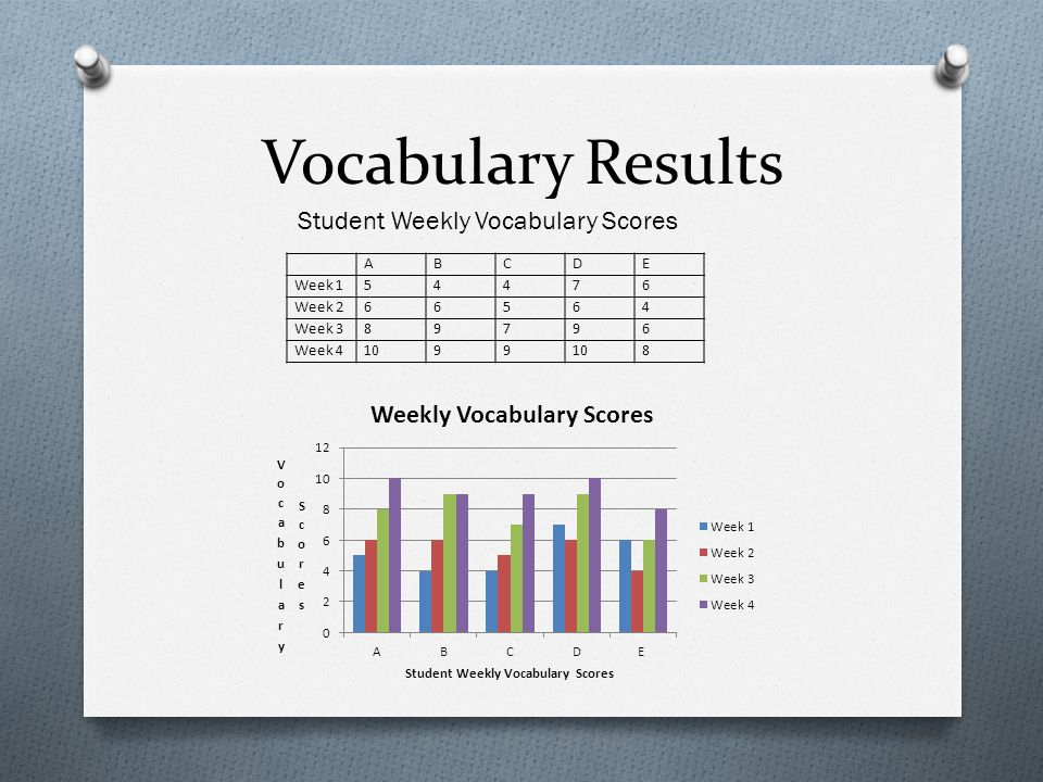 Vocabulary Results Student Weekly Vocabulary Scores A B C D E Week 1 5