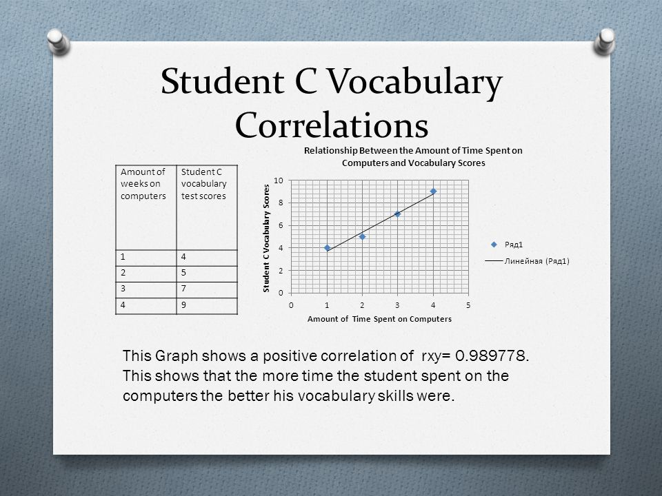 Student C Vocabulary Correlations