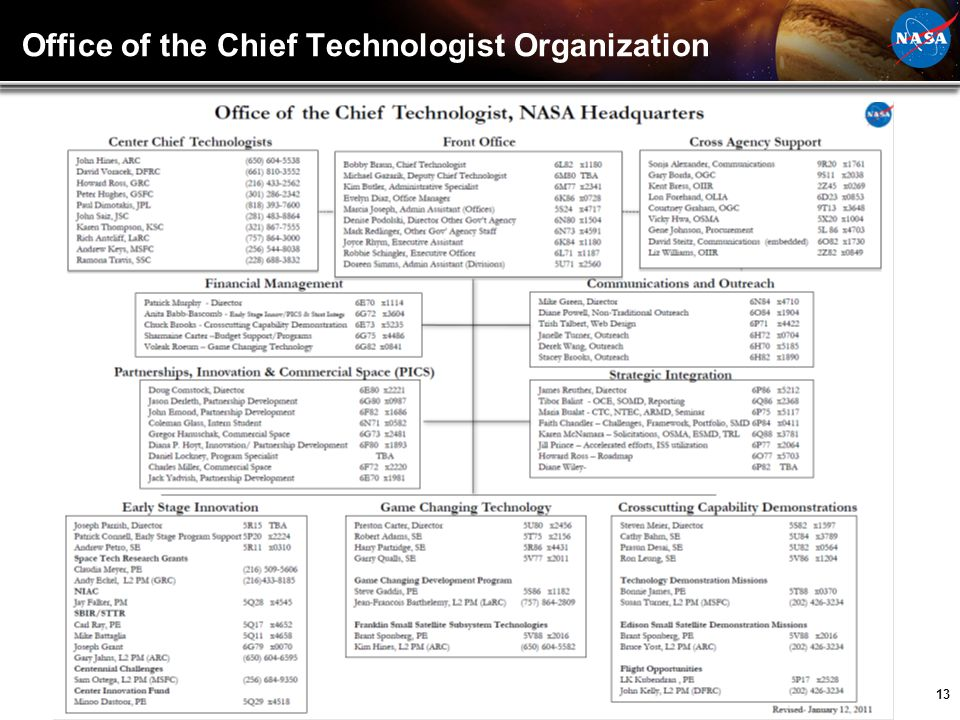 Office of the Chief Technologist Organization