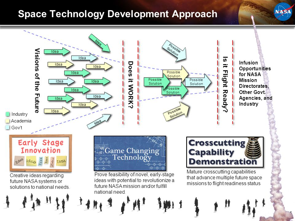 Space Technology Development Approach