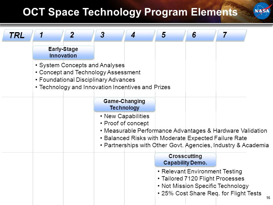 OCT Space Technology Program Elements