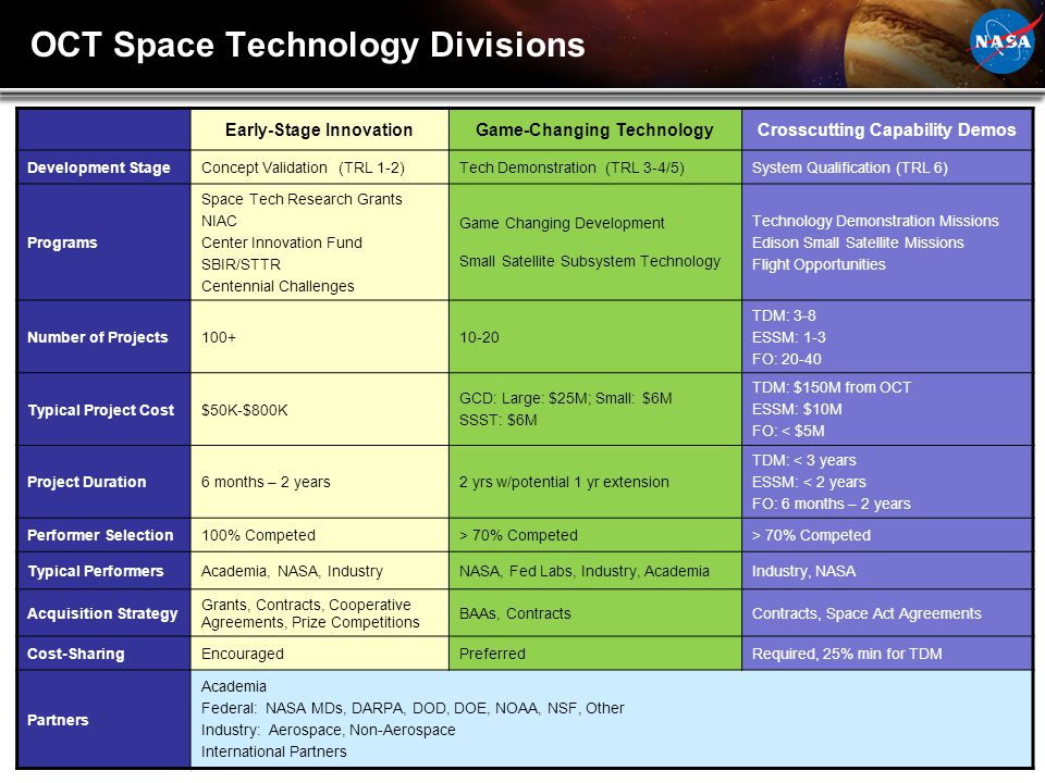 OCT Space Technology Divisions