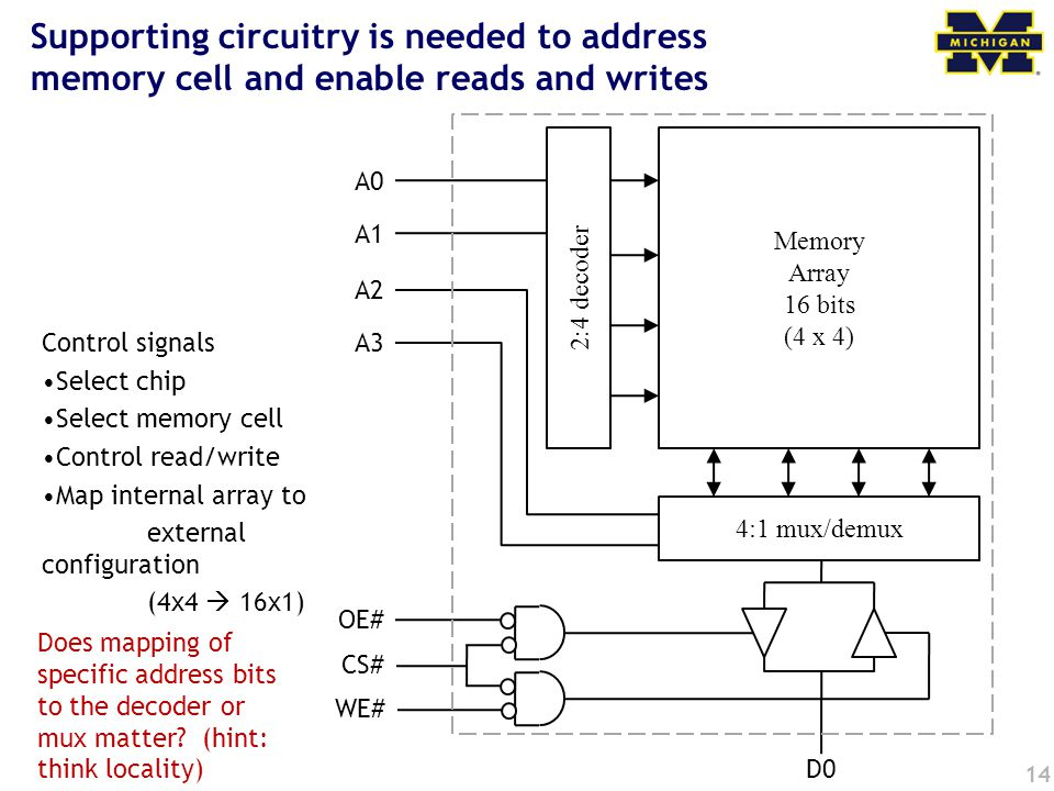Supporting circuitry is needed to address memory cell and enable reads and writes
