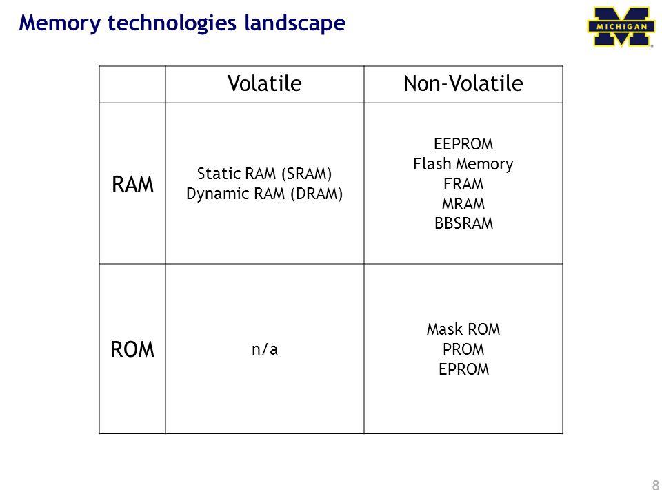 Memory technologies landscape