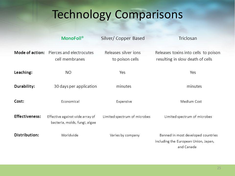Technology Comparisons
