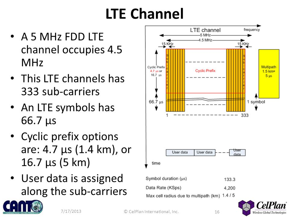 LTE Channel A 5 MHz FDD LTE channel occupies 4.5 MHz