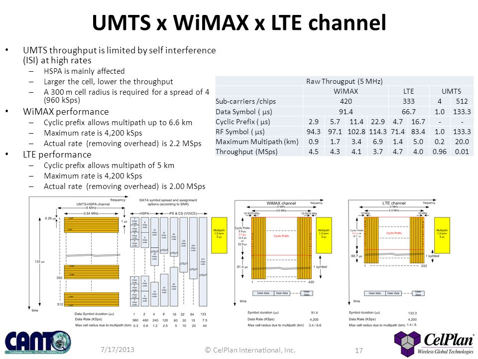 UMTS x WiMAX x LTE channel