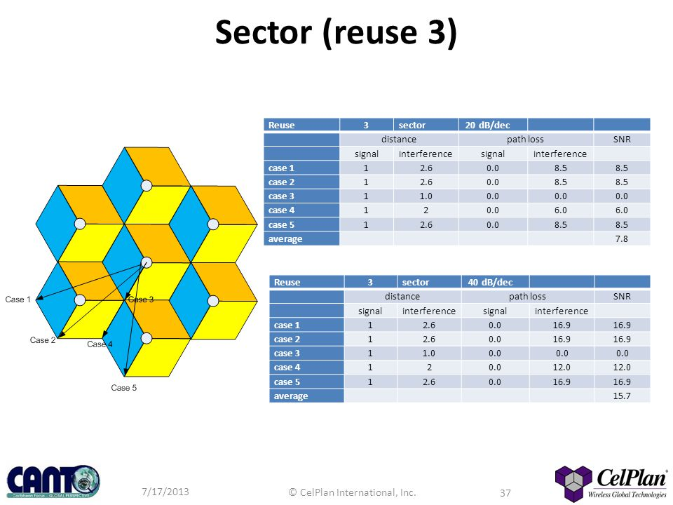 Sector (reuse 3) Reuse 3 sector 20 dB/dec distance path loss SNR