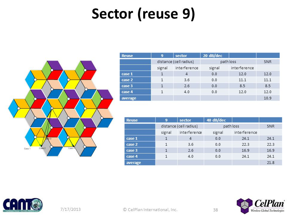 Sector (reuse 9) Reuse 9 sector 20 dB/dec distance (cell radius)