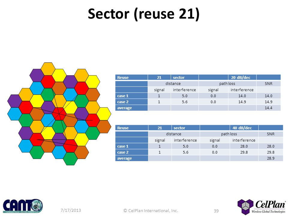Sector (reuse 21) Reuse 21 sector 20 dB/dec distance path loss SNR
