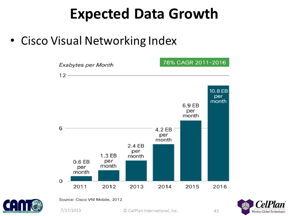 Expected Data Growth Cisco Visual Networking Index