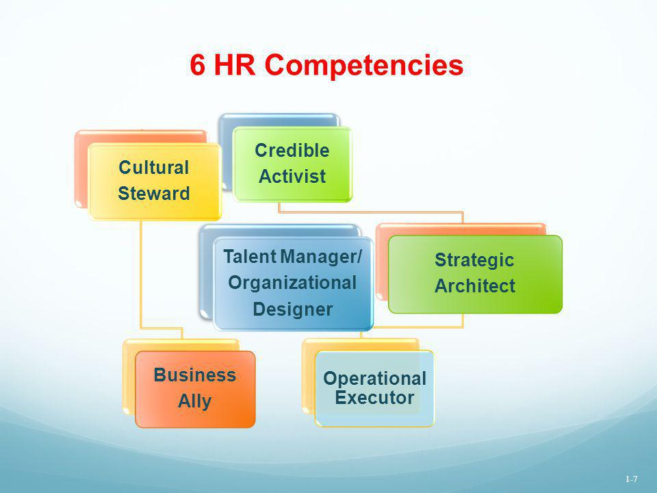 6 HR Competencies Credible Activist Cultural Steward Talent Manager/