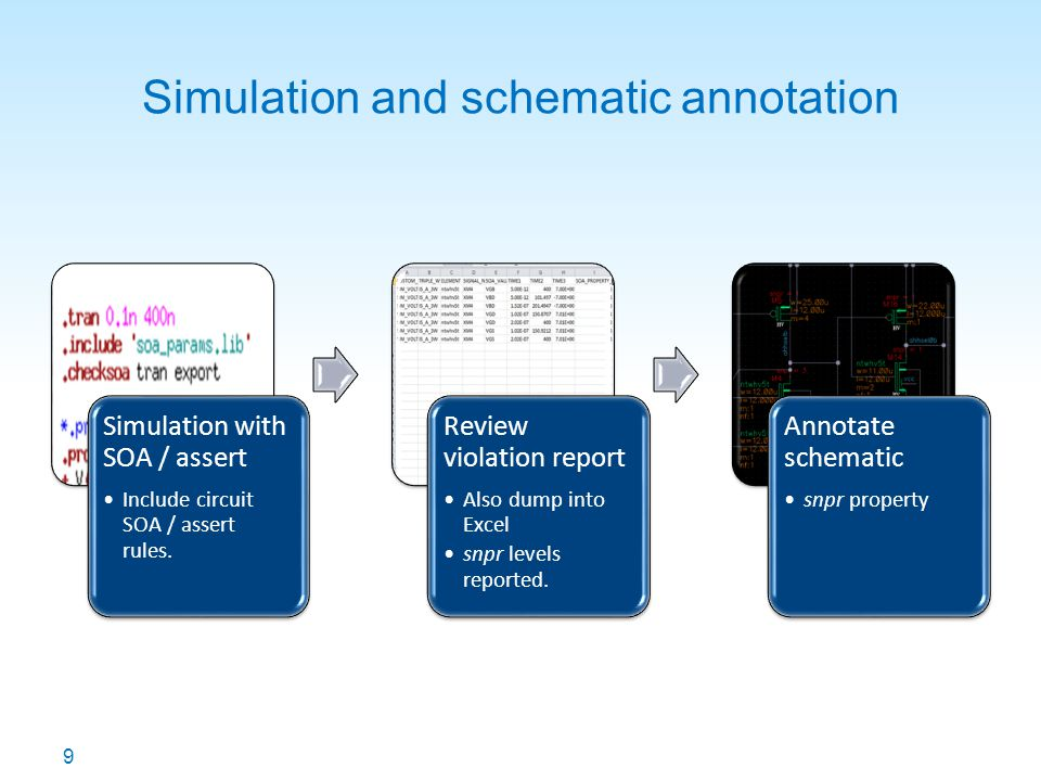 Simulation and schematic annotation