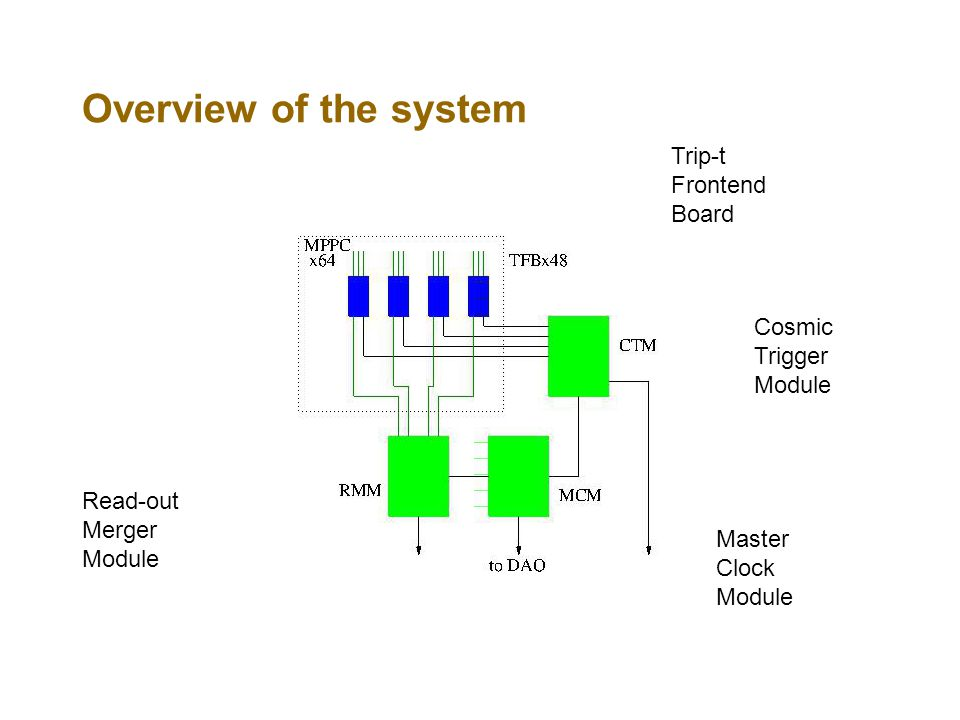 Overview of the system Trip-t Frontend Board Cosmic Trigger Module