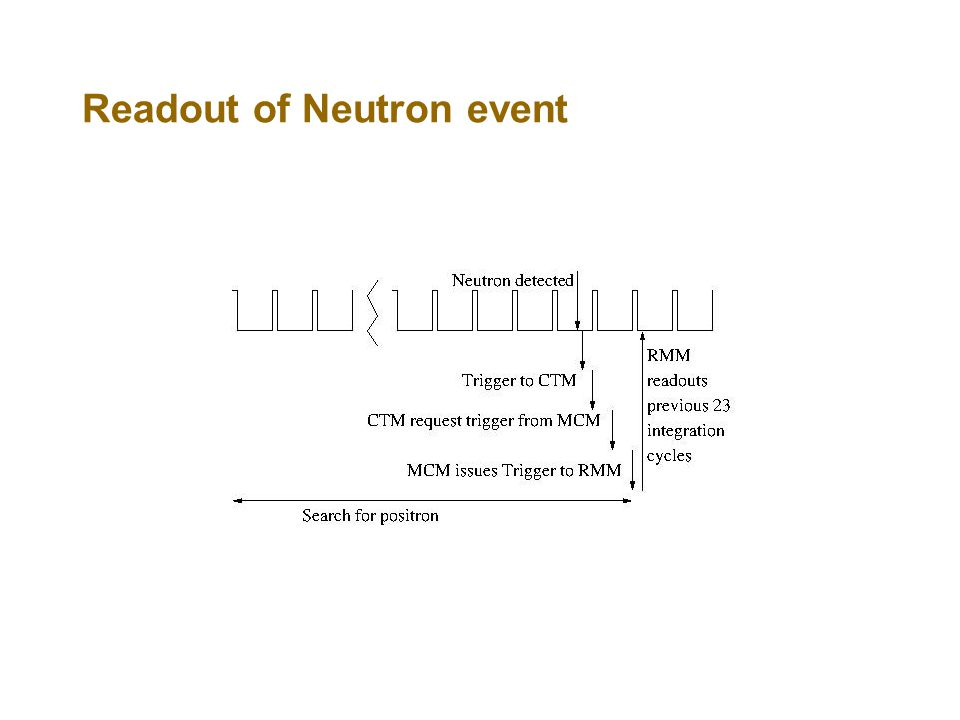 Readout of Neutron event
