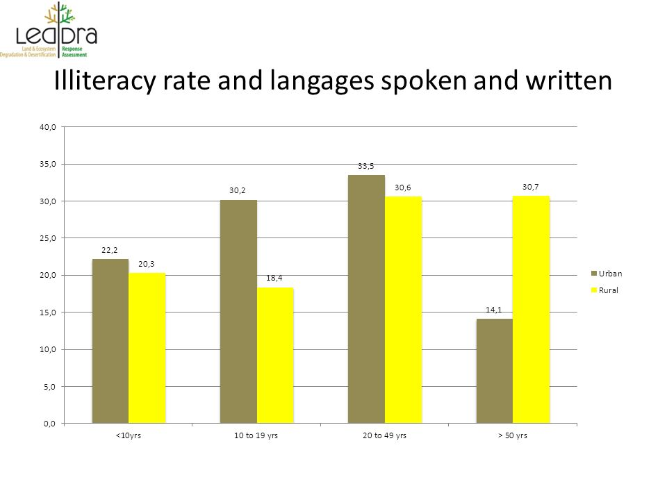 Illiteracy rate and langages spoken and written