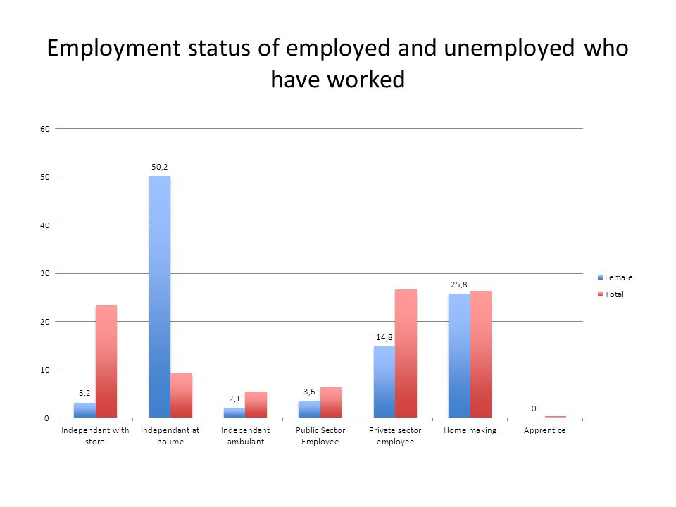 Employment status of employed and unemployed who have worked