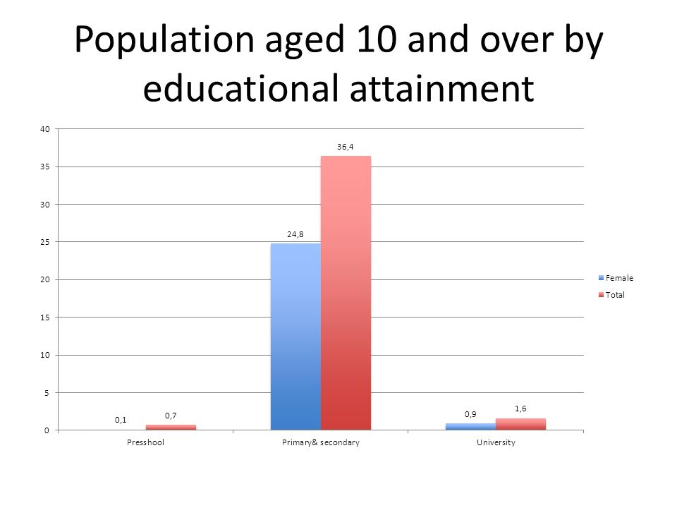 Population aged 10 and over by educational attainment