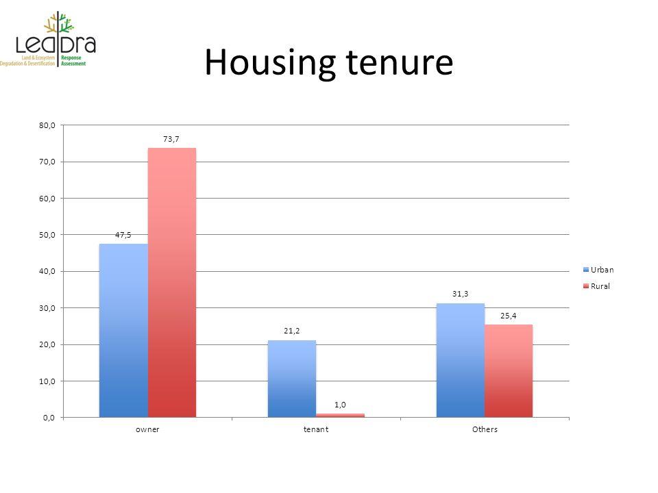 Housing tenure