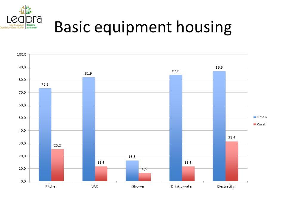 Basic equipment housing