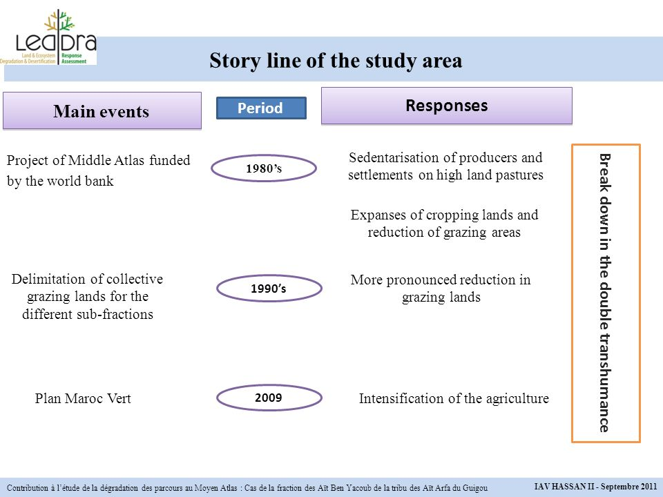 Story line of the study area
