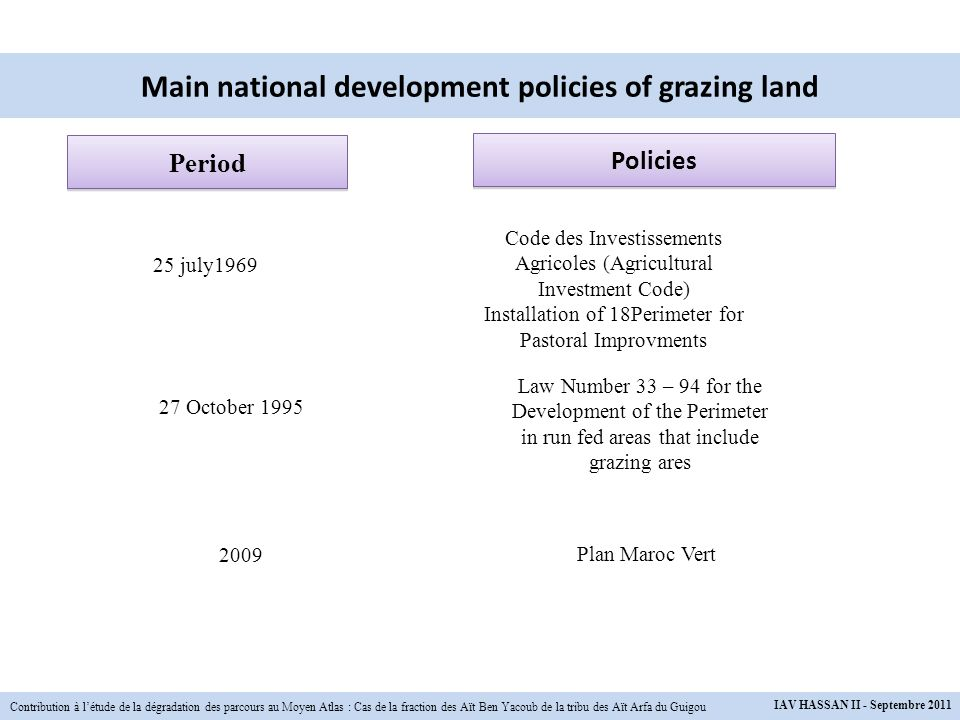 Main national development policies of grazing land