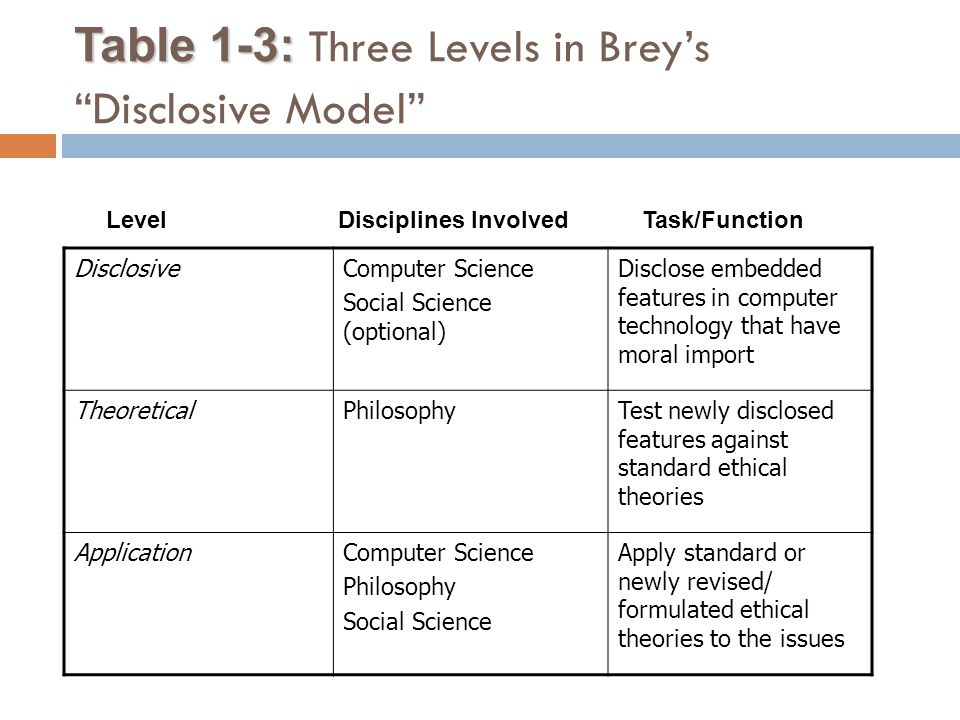 Table 1-3: Three Levels in Brey's Disclosive Model
