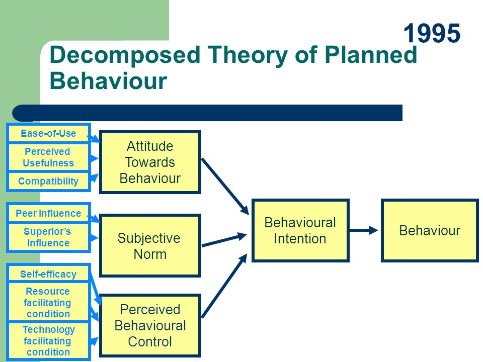 Decomposed Theory of Planned Behaviour
