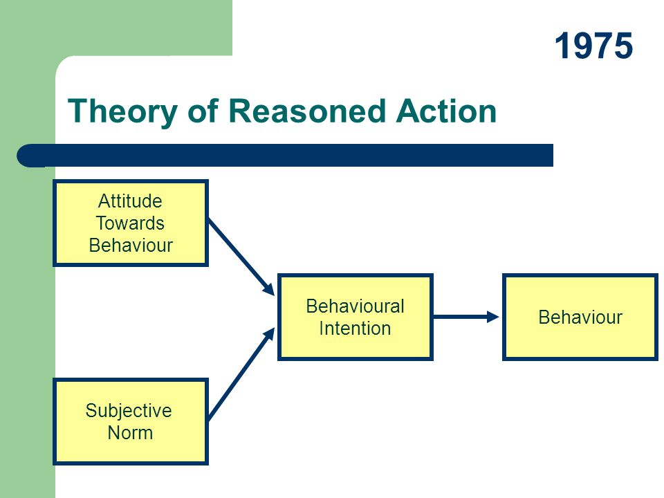 Theory of Reasoned Action